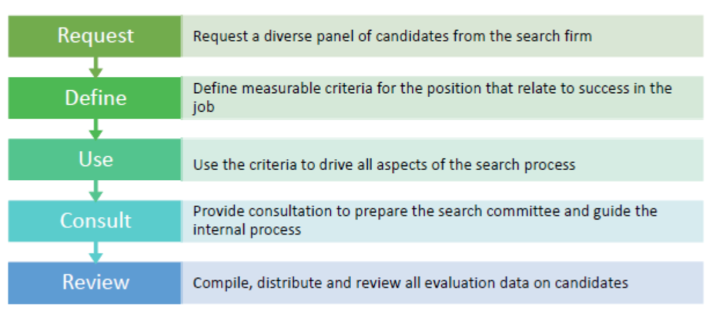 phases of inclusive search process