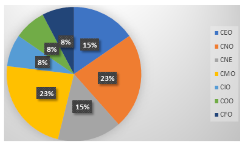 distribution of KBA C-suite searches